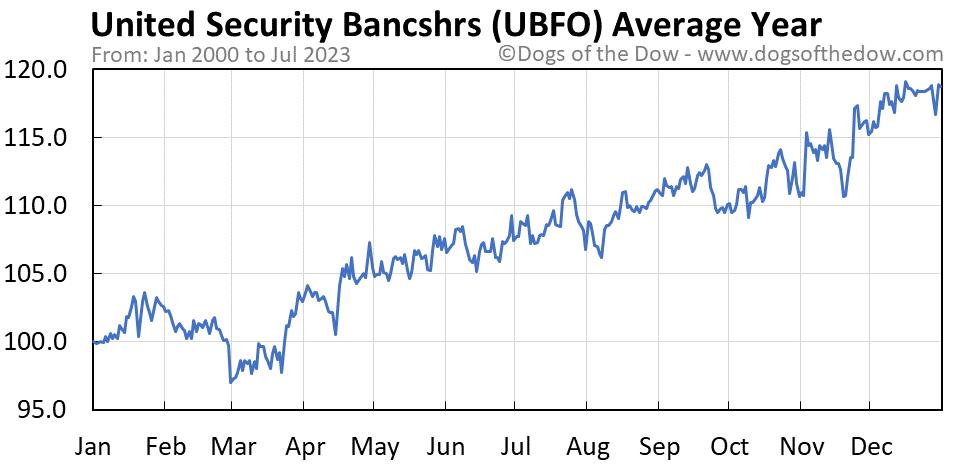 UBFO average year chart