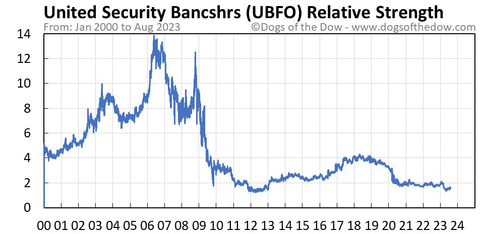UBFO relative strength chart