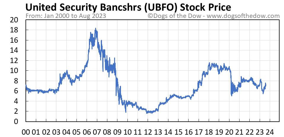 UBFO stock price chart