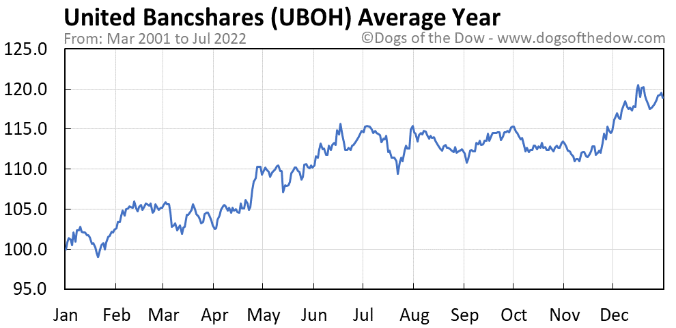 UBOH average year chart