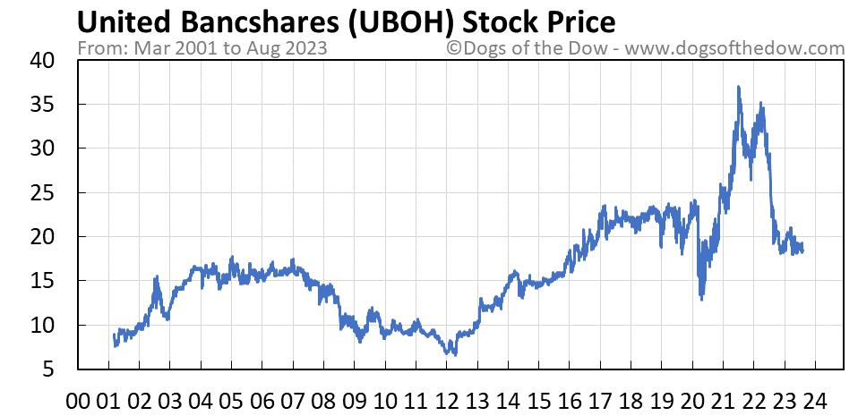 UBOH stock price chart