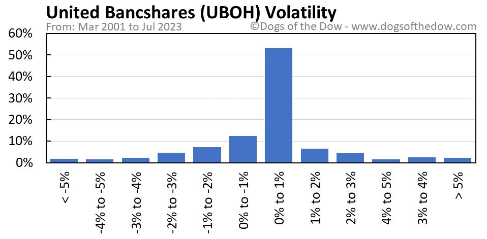 UBOH volatility chart