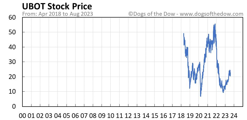 UBOT stock price chart