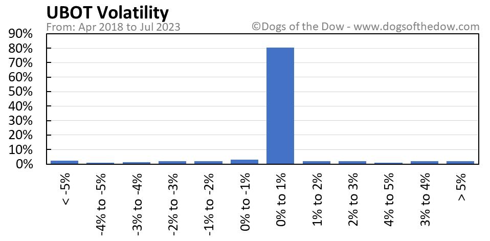 UBOT volatility chart