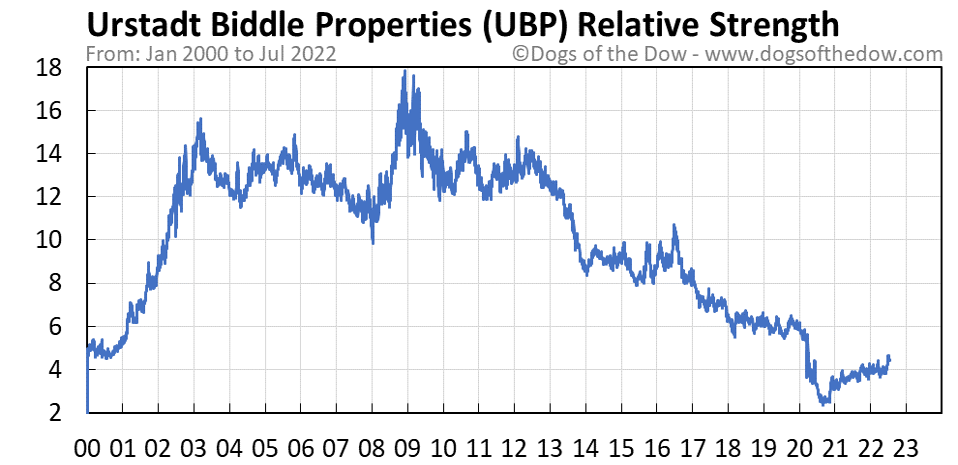 UBP relative strength chart