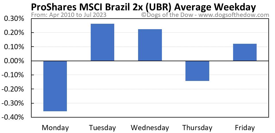 UBR average weekday chart