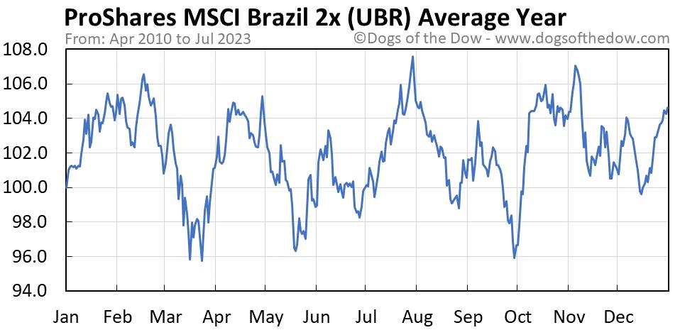 UBR average year chart