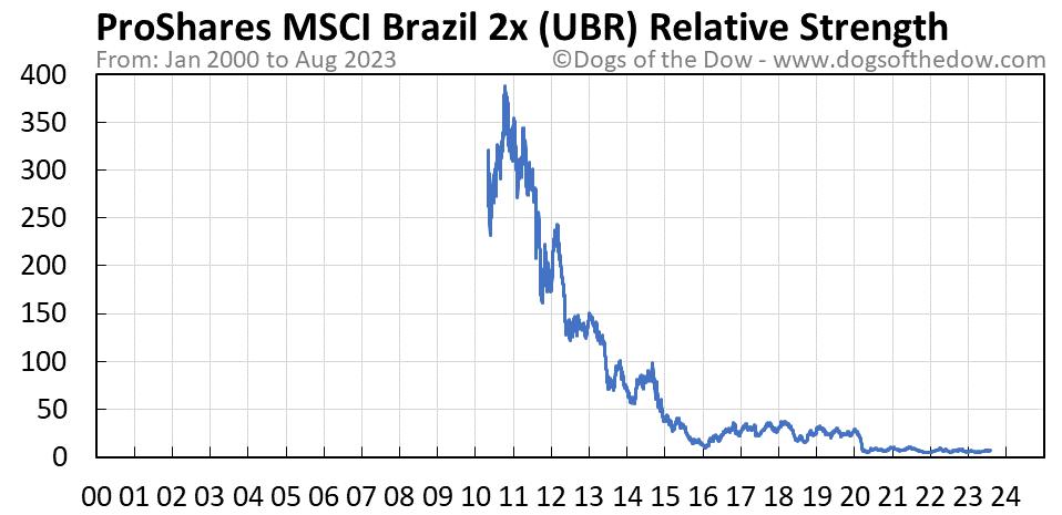 UBR relative strength chart