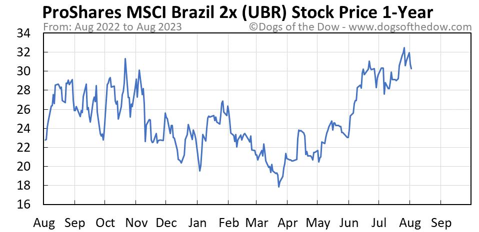 UBR 1-year stock price chart