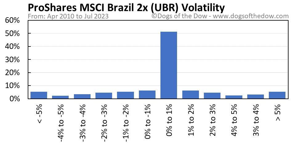 UBR volatility chart