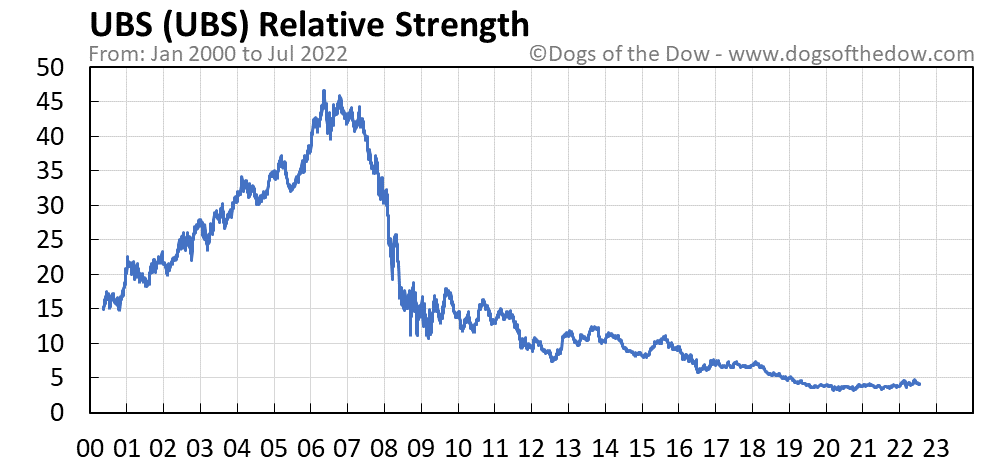 UBS relative strength chart