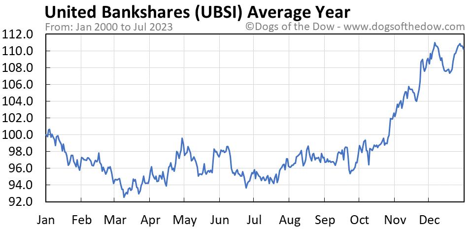 UBSI average year chart