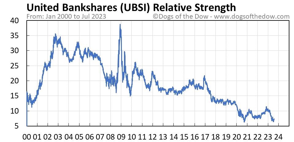 UBSI relative strength chart