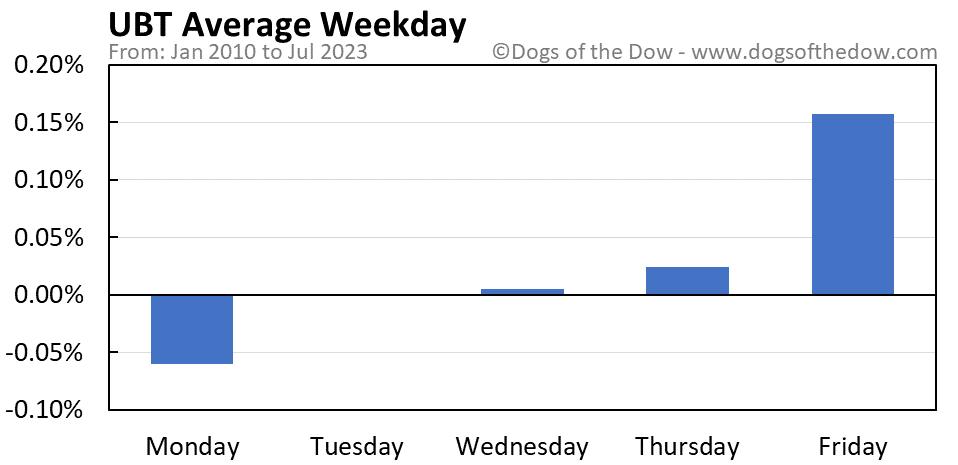UBT average weekday chart