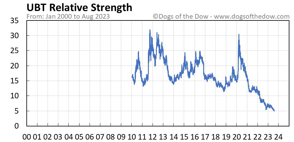 UBT relative strength chart