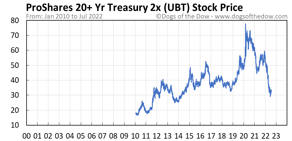 UBT stock price chart