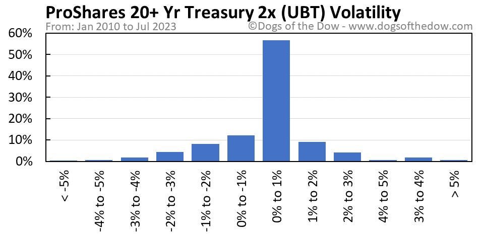 UBT volatility chart