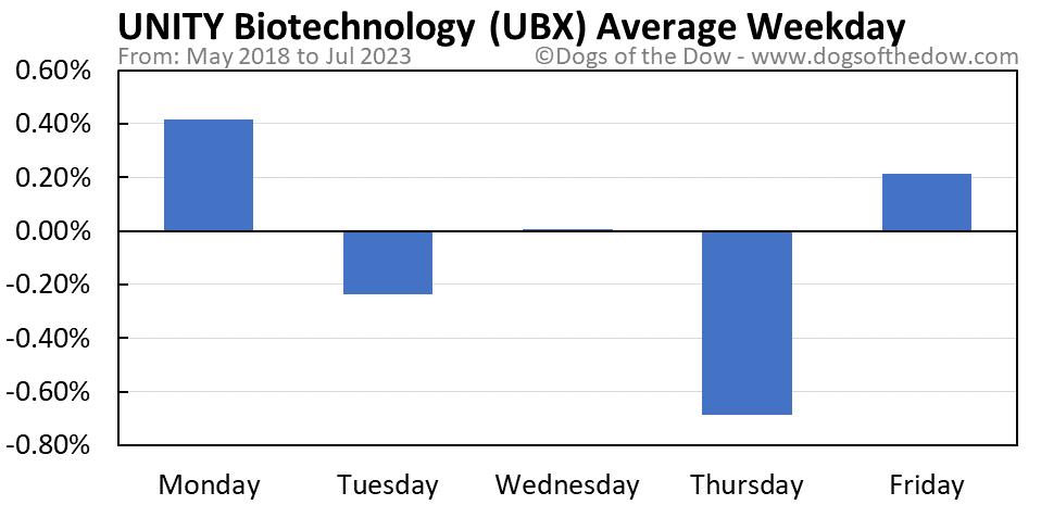 UBX average weekday chart