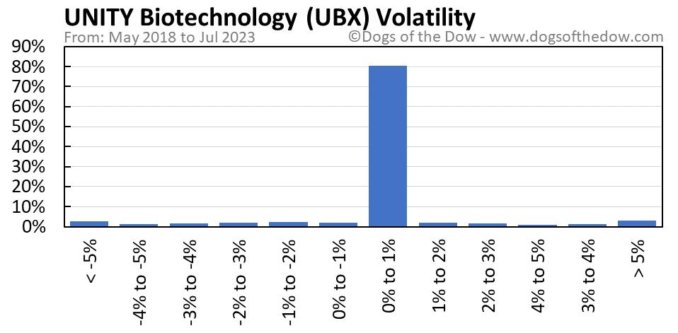 UBX volatility chart