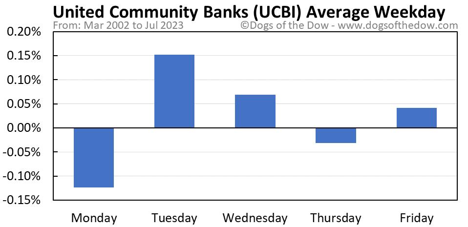UCBI average weekday chart