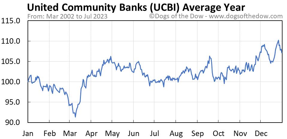 UCBI average year chart