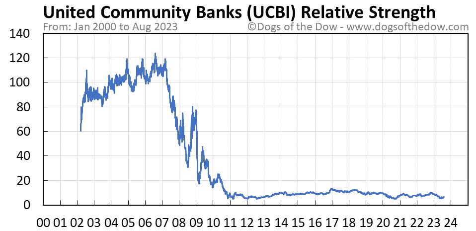 UCBI relative strength chart