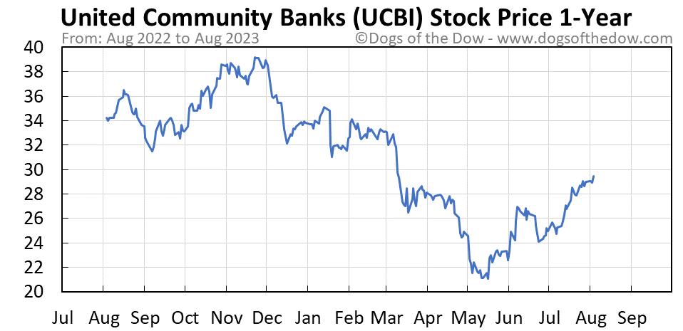 UCBI 1-year stock price chart