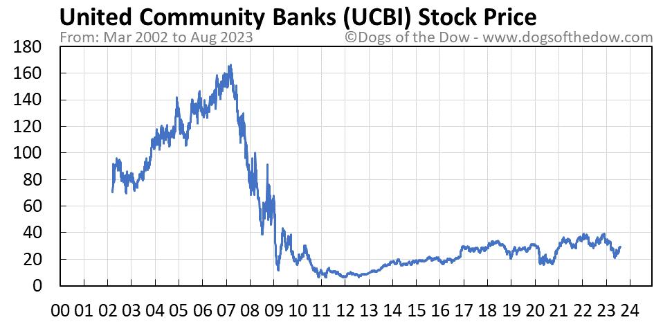 UCBI stock price chart