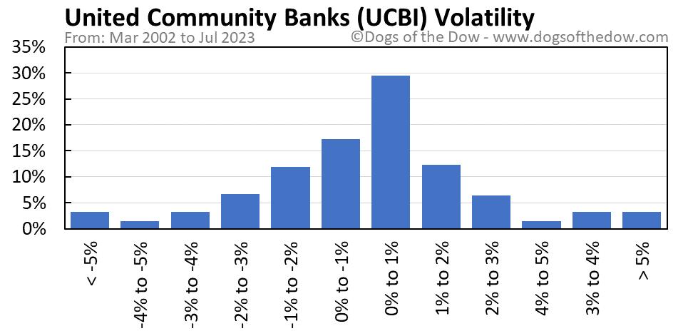 UCBI volatility chart