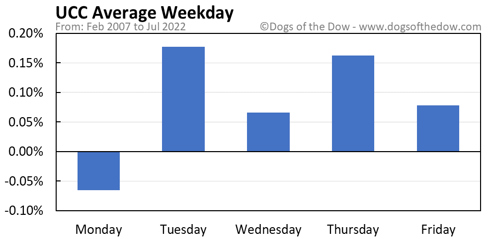 UCC average weekday chart