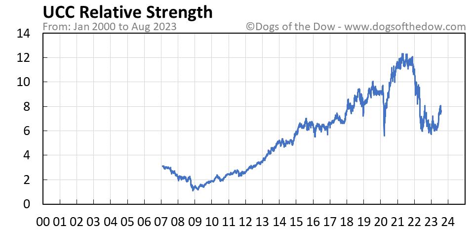 UCC relative strength chart