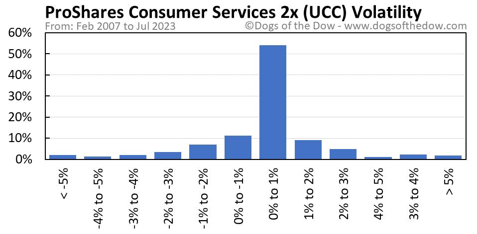 UCC volatility chart