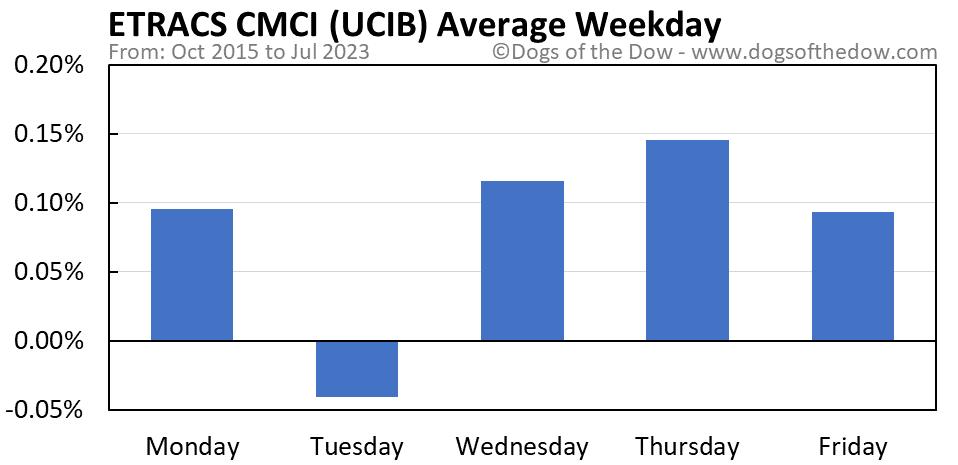 UCIB average weekday chart