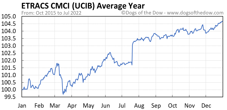 UCIB average year chart