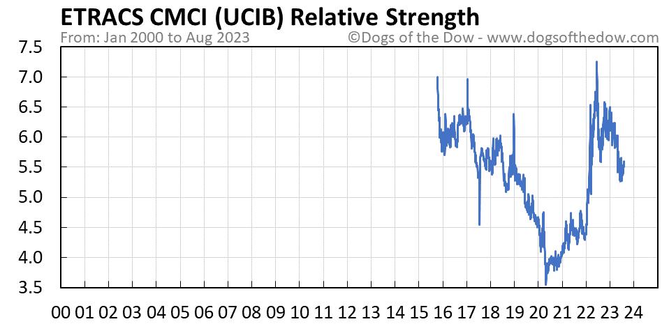 UCIB relative strength chart