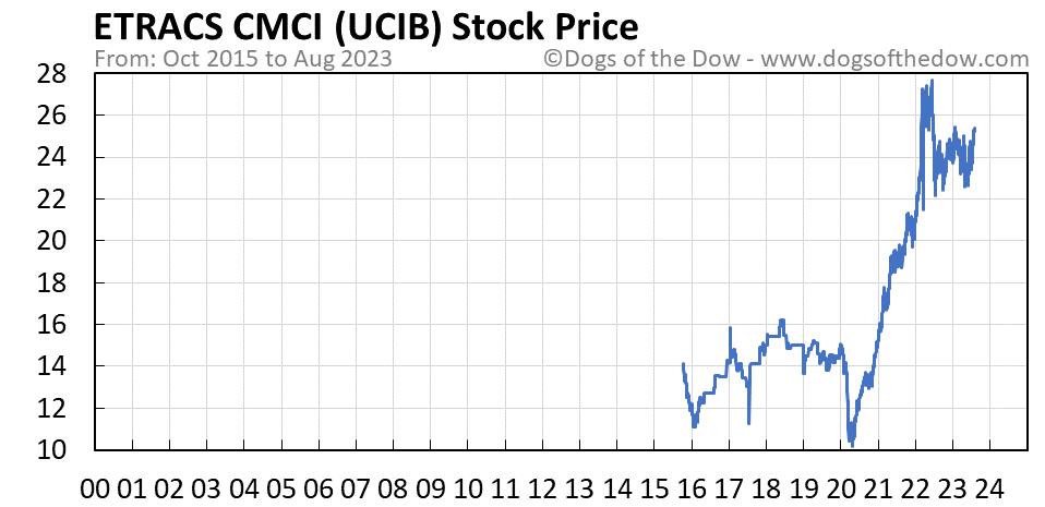 UCIB stock price chart