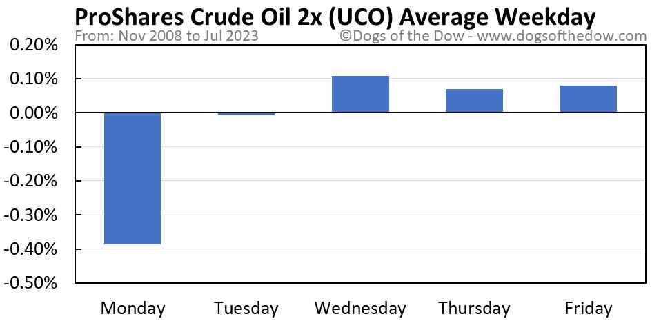 UCO average weekday chart