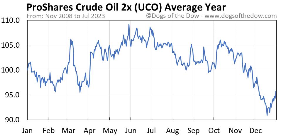 UCO average year chart