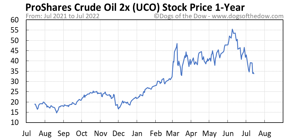 UCO 1-year stock price chart