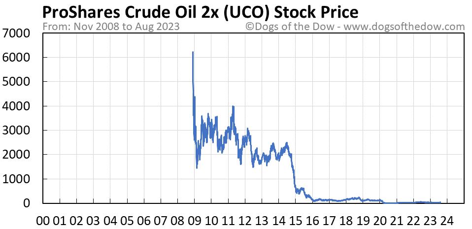 UCO stock price chart