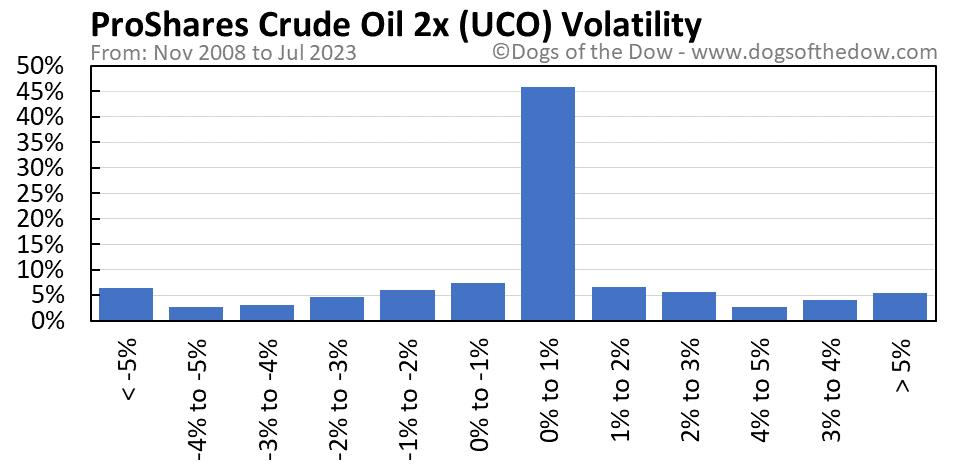 UCO volatility chart