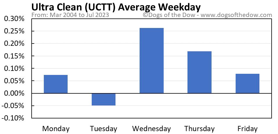 UCTT average weekday chart