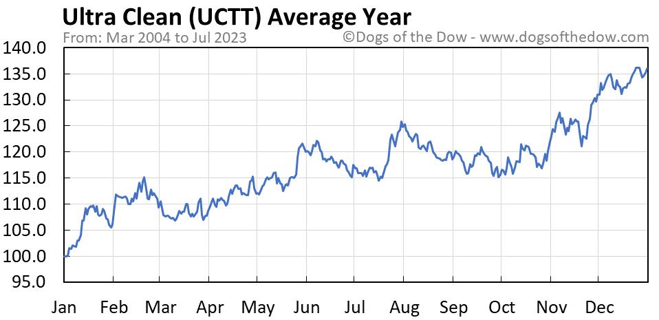 UCTT average year chart