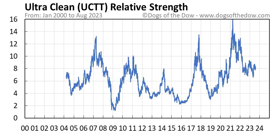 UCTT relative strength chart