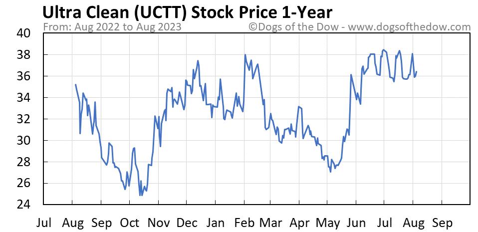 UCTT 1-year stock price chart