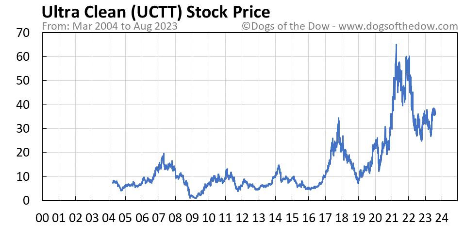 UCTT stock price chart