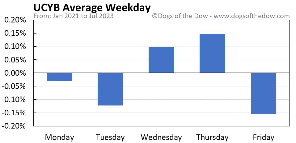 UCYB average weekday chart
