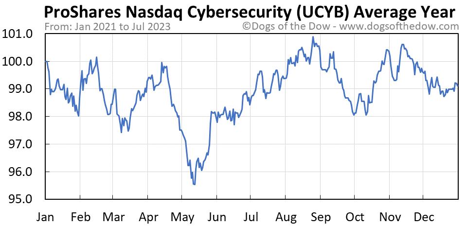 UCYB average year chart