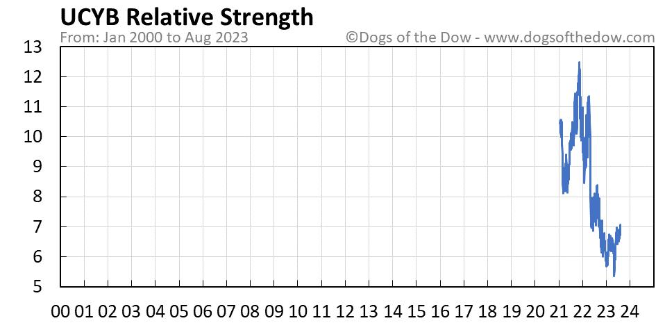UCYB relative strength chart