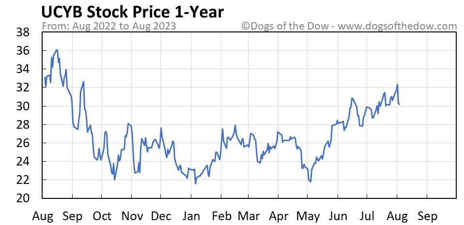 UCYB 1-year stock price chart